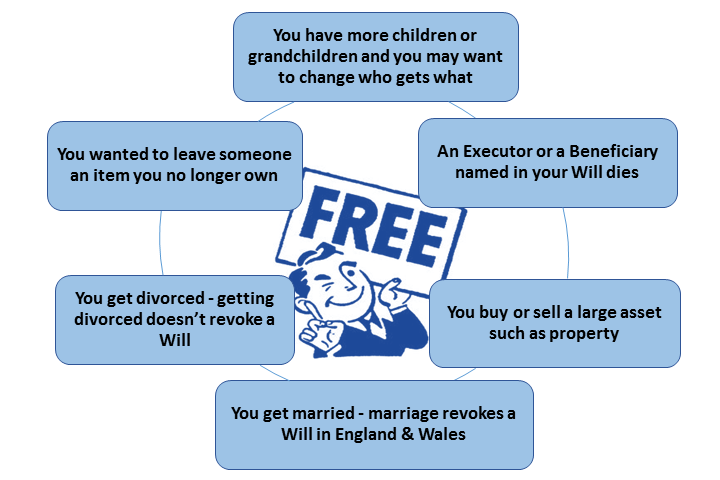 free will checking service